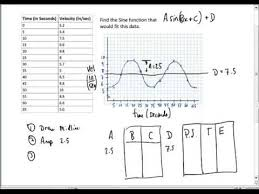 sine and cosine functions from data