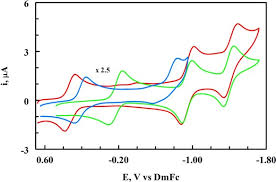 Altering the Coordination of Iron Porphyrins by Ionic Liquid Nanodomains in  Mixed Solvent Systems - Atifi - 2017 - Chemistry – A European Journal -  Wiley Online Library
