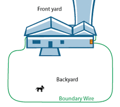 Boundary Wire Layout Options Safe Dog Underground Fence