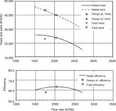 turbine efficiency an overview