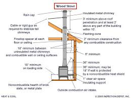 wood stove installation specs wood