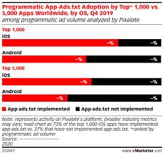 programmatic app ads txt adoption by