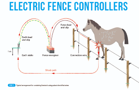 Electric Fence Controllers What Are The Requirements Professional Electrician
