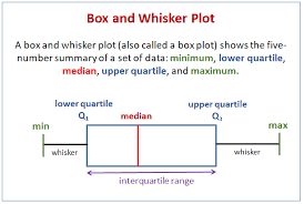 Box And Whiskers Plot Solutions Examples Videos
