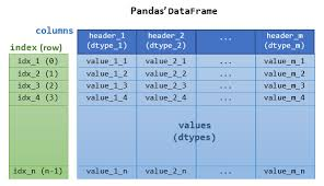 data ysis with python