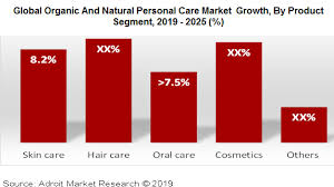 organic and natural personal care