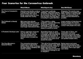 When Will the Coronavirus Outbreak End ...
