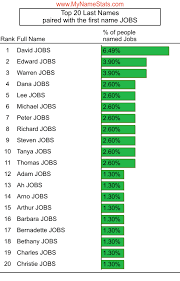 JOBS Last Name Statistics by MyNameStats.com