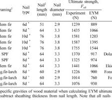 eym lateral strengths for osb sheathing