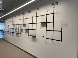 Timeline Wall Decal Experts