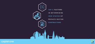 Top Factors In Determining IR35 Status