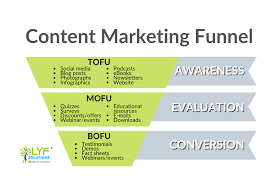 How to use content marketing strategies to boost your business ...