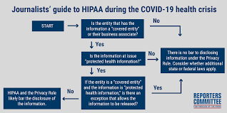 Journalists' guide to HIPAA during the COVID-19 health crisis