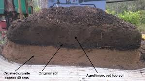 soil do i need in a raised garden bed
