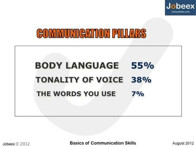 Ways of effective communication Basics of communication skills
