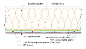 hydronic radiant ceiling cooling for