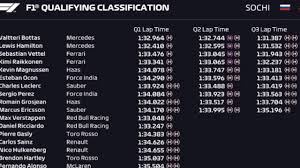 F1 Sochi Russia 2018 Qualifying Results ...
