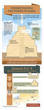 The NIV Cultural Backgrounds Study Bible: The Tower of Babel ...