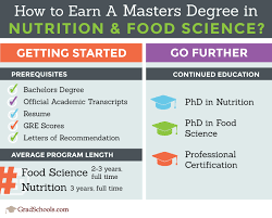 food science masters degrees