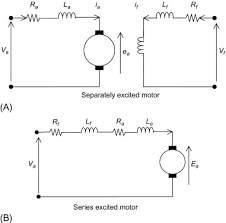 dc motor an overview sciencedirect