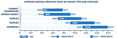 home warranty costs what are the real