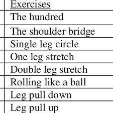 core strengthening exercises prescribed