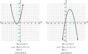 graph quadratic functions using