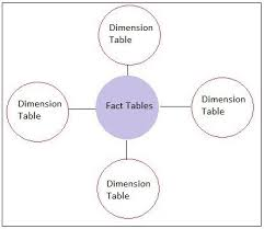 fact tables in a data warehouse