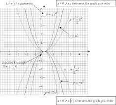 graphing quadratic functions examples
