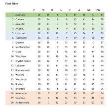 premier league table 2019