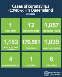 Queensland Health on Twitter ...