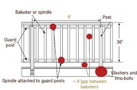 Use The Deck Spindles Calculator To Check How Many Spindles You Need S L Spindles
