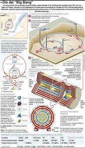 Resultado de imagen de Europa construirá un acelerador de partículas superior al LHC