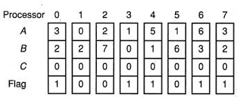 7 Parallel Programming and Parallel Algorithms