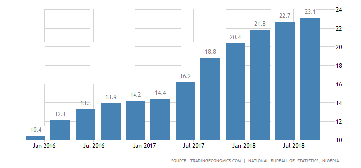Image result for unemployment rate in nigeria graph 2019""