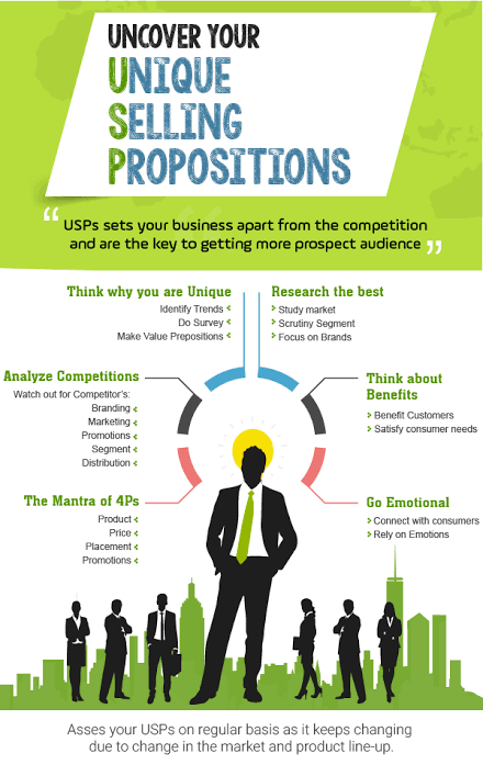 How to Identify Your Unique Selling Propositions