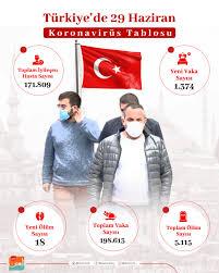 Türkiye'de 29 Haziran Koronavirüs Tablosu