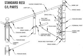 Fence Helpful Tips