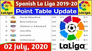 La Liga Point Table | 02 July 2020 | La Liga Point Table Last Update 02  July 2020