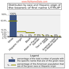 UTRUP Last Name Statistics by MyNameStats.com