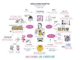charles rennie mackintosh infographic
