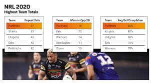 2020 NRL Grand Final Preview - Stats ...