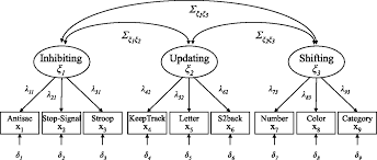 structural equation modeling example