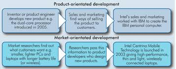 quotes about product development quotes