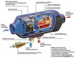 Жидкостные и воздушные автономные отопители – Основные средства