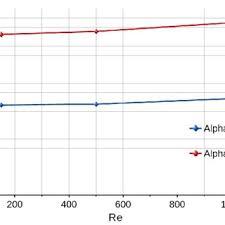 62: Comparación de la eficiencia propulsiva en función del número de... |  Download Scientific Diagram