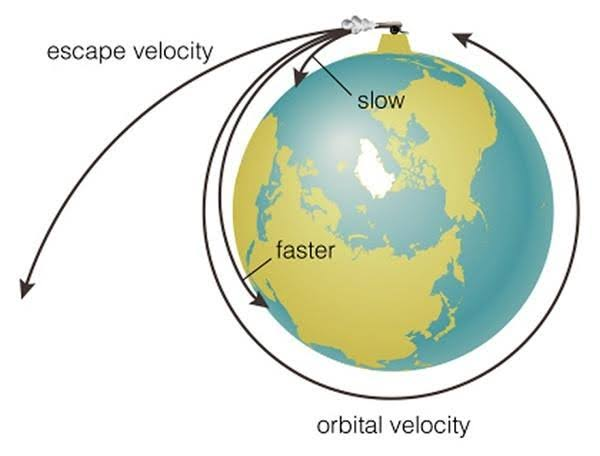 Image result for escape velocity""