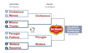 Del Monte Coppa Italia: Il tabellone aggiornato. Perugia-Modena ...