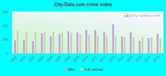 Elba, Alabama (AL 36323) profile: population, maps, real estate, averages,  homes, statistics, relocation, travel, jobs, hospitals, schools, crime,  moving, houses, news, sex offenders