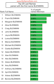 BLENMAN Last Name Statistics by MyNameStats.com